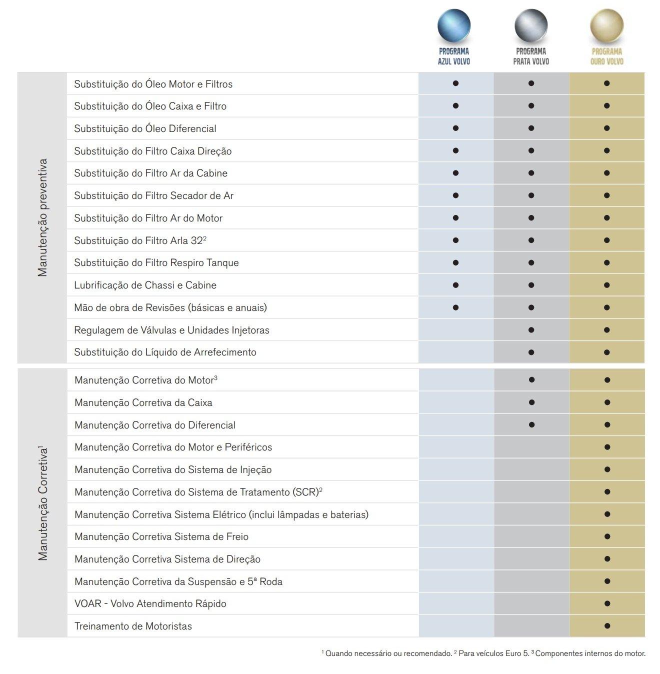 Programa Manutenção Volvo Caminhões
